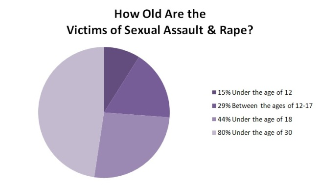 Age of sexual abuse survivors